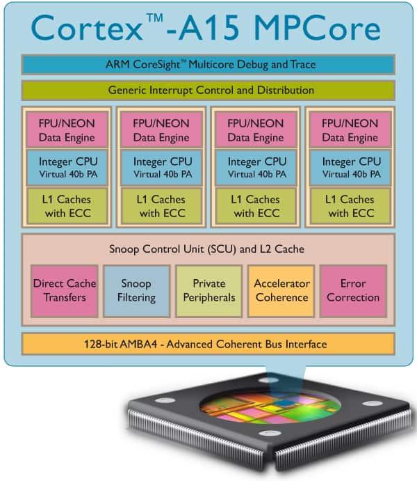 cortex-a15-chip