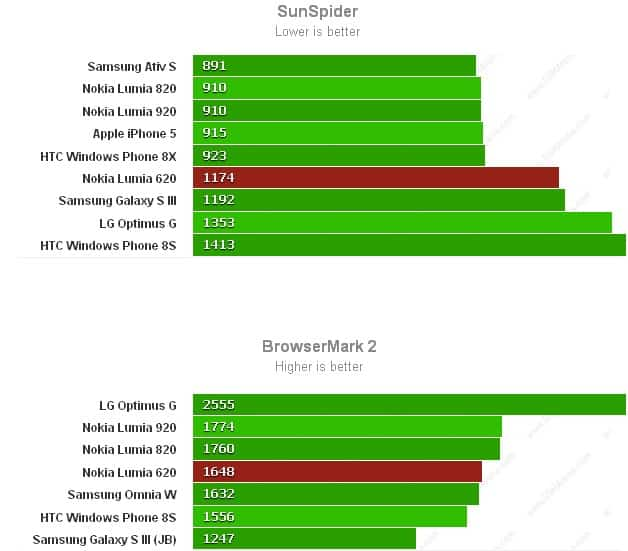 benchmark_lumia_620