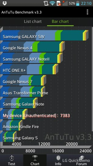 LG Optimus L9: Benchmark AnTuTu