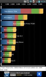 LG Optimus G: Bechmark Quadrant
