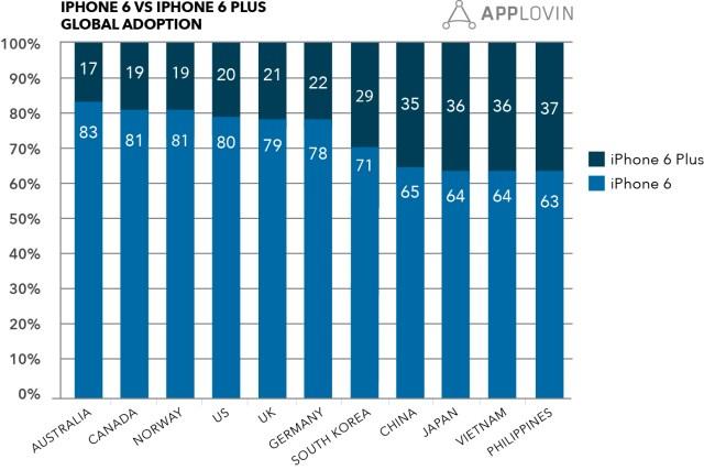 Applovin-Iphone6-Global-Adoption-Chart-Final[1]