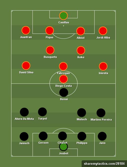 Prediksi Luksemburg vs Spanyol Starting