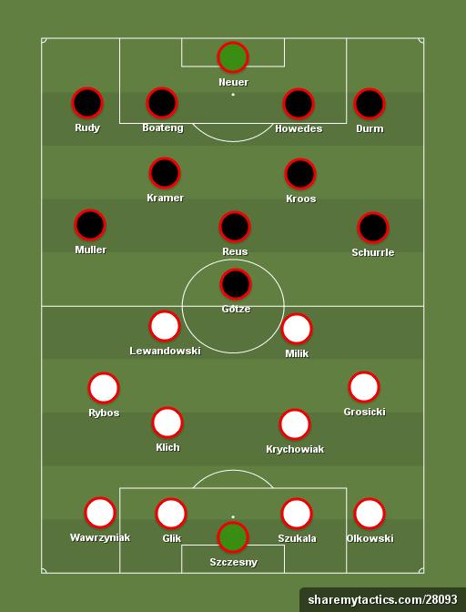 Prediksi Polandia vs Jerman starting XI
