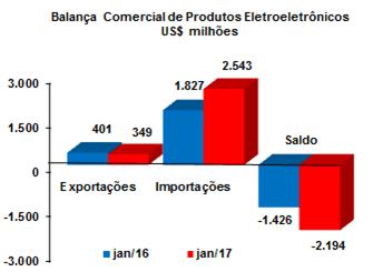 abinee-saldo-comercial-balanca-jan-2017