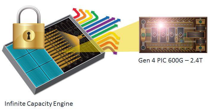 Infinite-Capacity-Engine-for-PIC