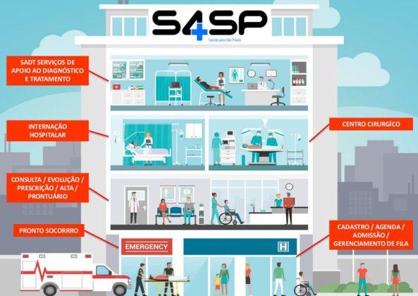 S4SP-Prodesp