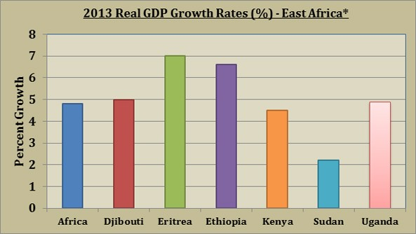 Source: African Development Bank: African Economic Outlook [vi]