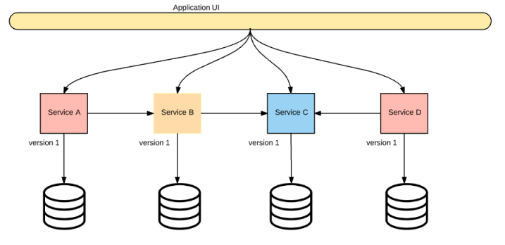 microservice-reality-1
