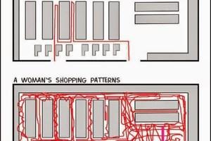Men vs Women: Shopping Pattern - TexasNepal News