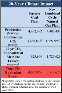 20 Year Climate Impact of Natural Gas vs Coal