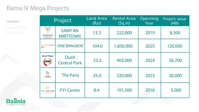 Rama IV Mega Projects.jpg