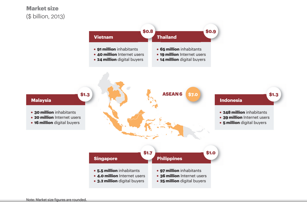 E-Commerce in Thailand has growth potential of $12-15 billion