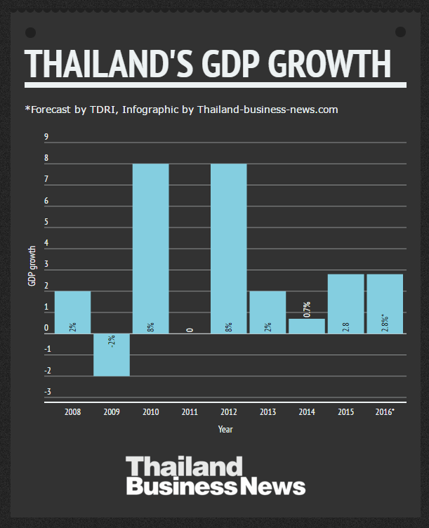 Thailand Development Research Institute (TDRI) forecast 2.8% growth in 2016