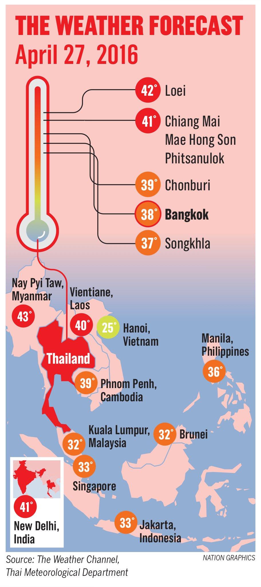 Heatwave in Thailand sparks record power consumption peak