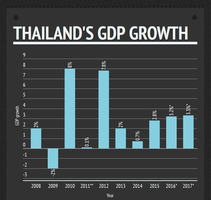 Thai Banks : 3.2% to 3.3% growth to be achieved in 2016
