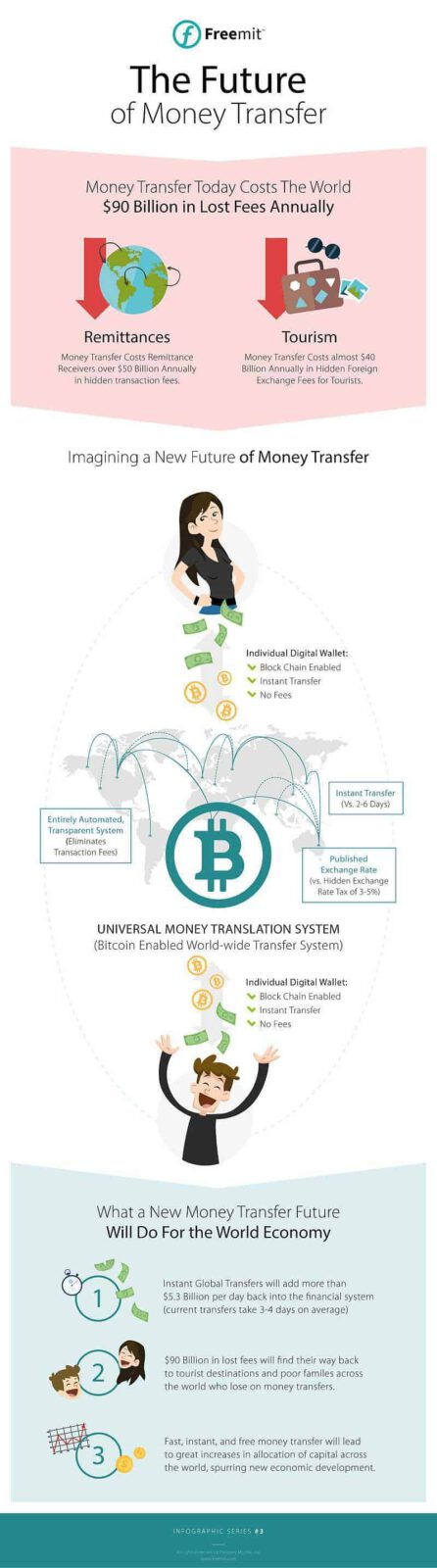 freemit_infographic_desktop_future_of_money_transfer_01-2