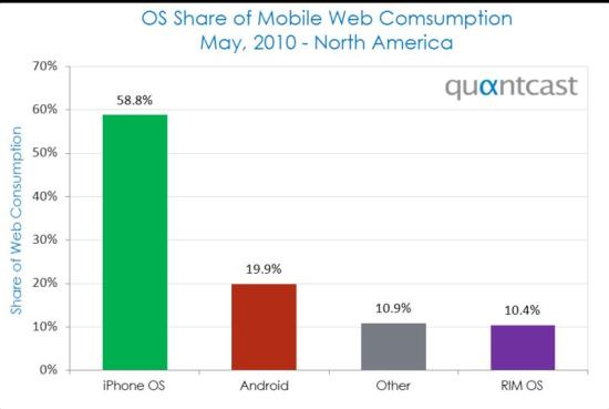 Android market Share 20 percent