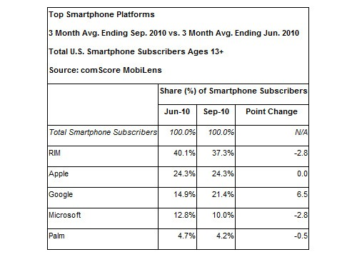 Android Market Share