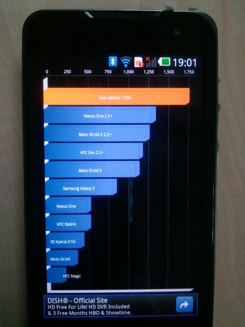 LG Star Quadrant Score