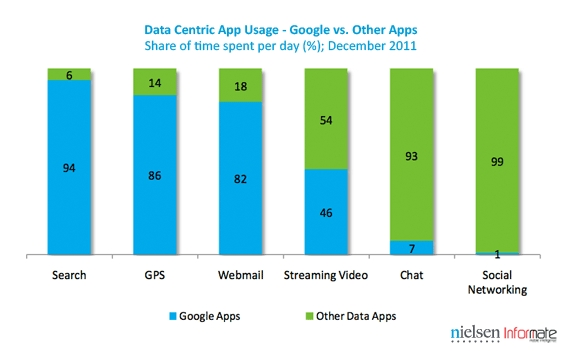 Google_in-share-of-apps-2
