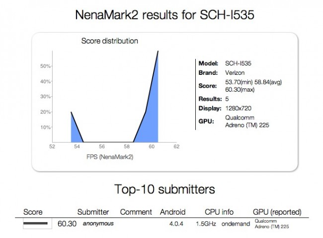 verizon-sgs3benchmark