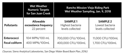 Source: Sierra Analytical Laboratories, San Diego Water Board Basin Plan, 2016