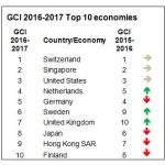 Davos says declining openness threatens economic growth