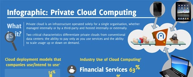 What is Private Cloud Computing?