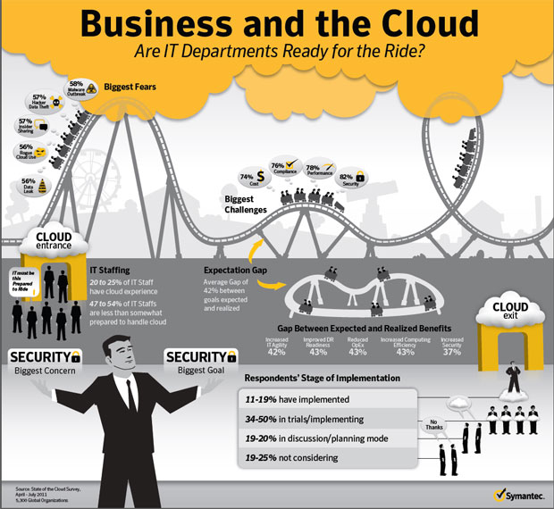 symantec cloud computing infographic