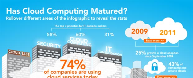 Has Cloud Computing Matured?