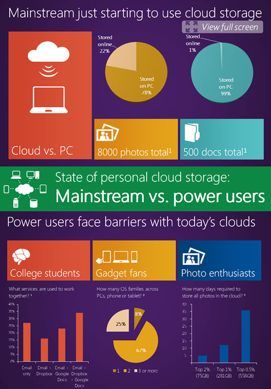 cloud storage infographic