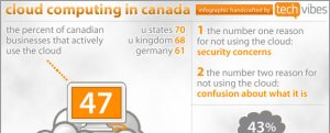 cloud computing in canada