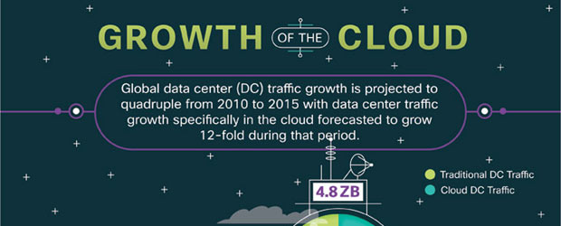 Growth of the Cloud