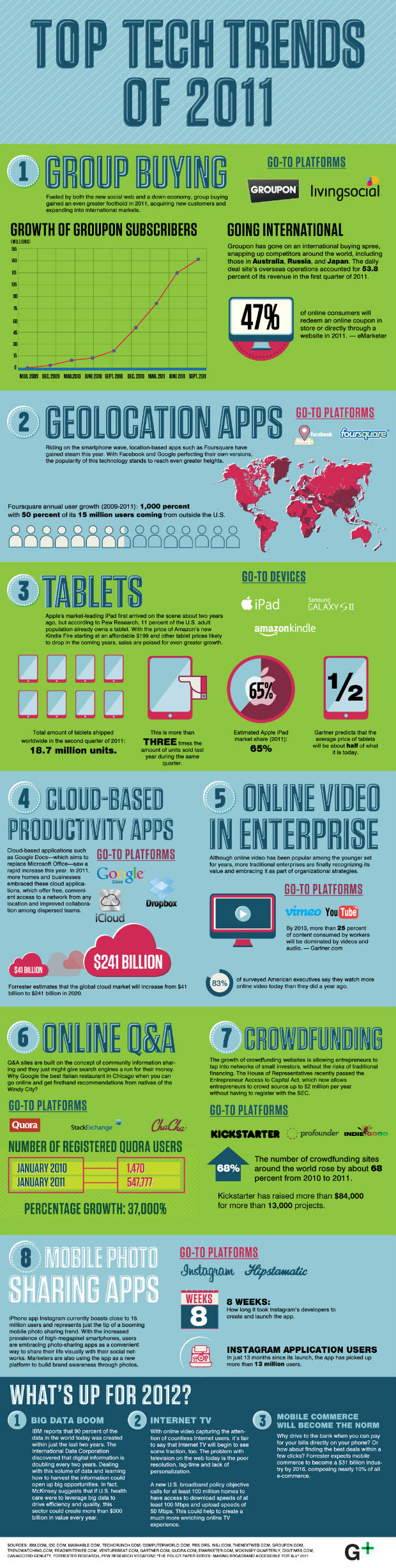 tech trends infographic