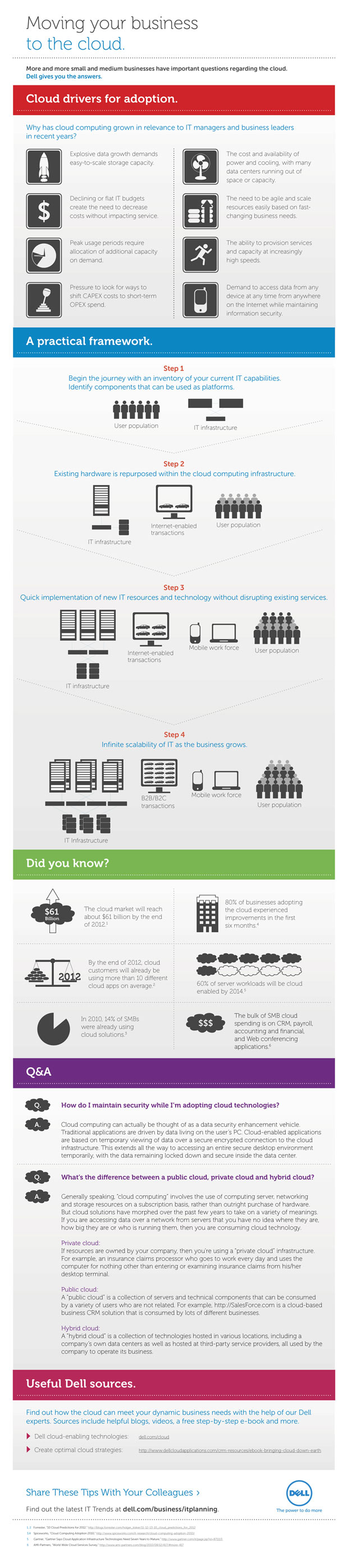 cloud computing adoption infographic