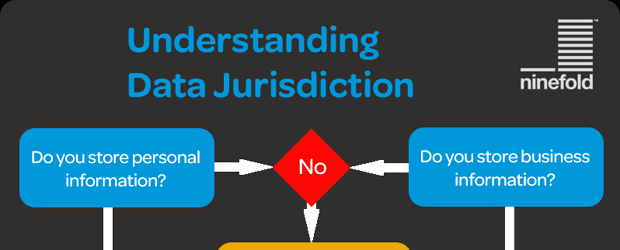 Data Jurisdiction and the Cloud