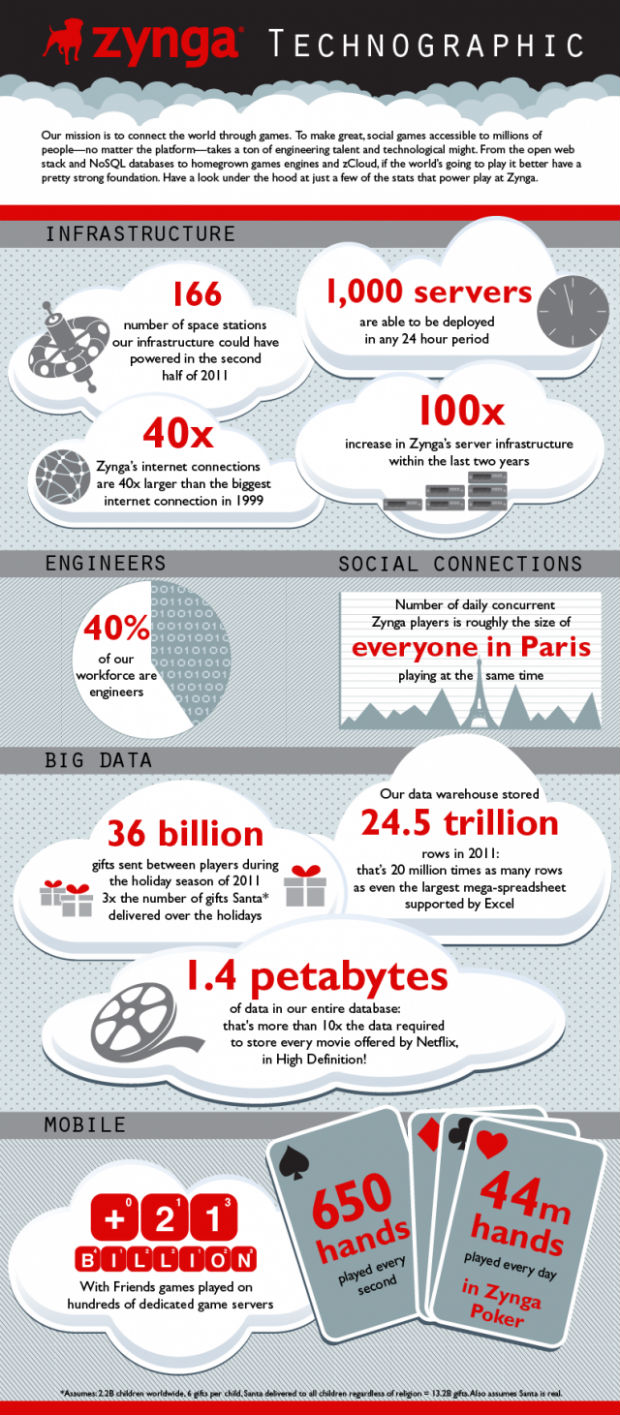zynga cloud infographic