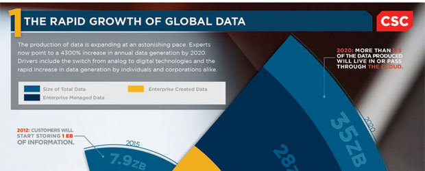 Big Data Trends: Ready to Explode!