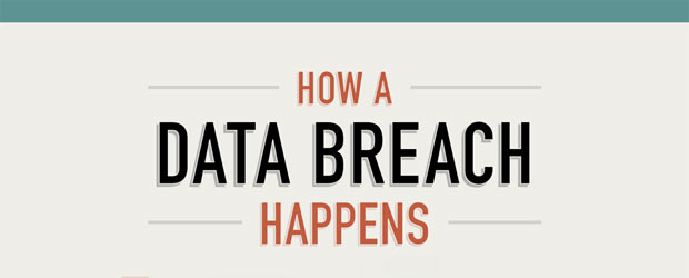 How a Data Breach Happens