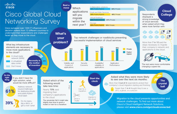 cloud networking infographic