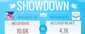 cloudave vs. cloud tweaks