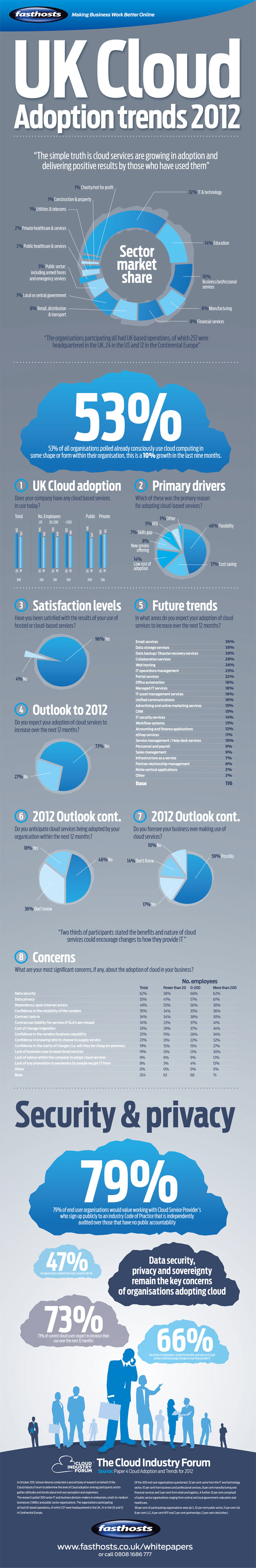 cloud adoption infographic
