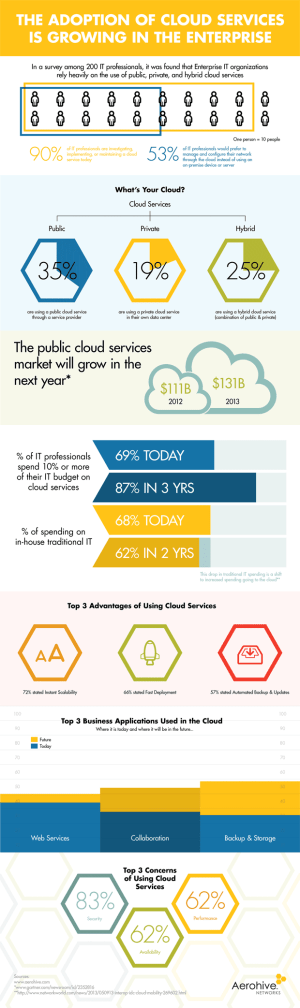 cloud-adoption-infographic