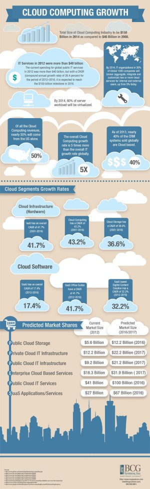 cloud-growth-infographic