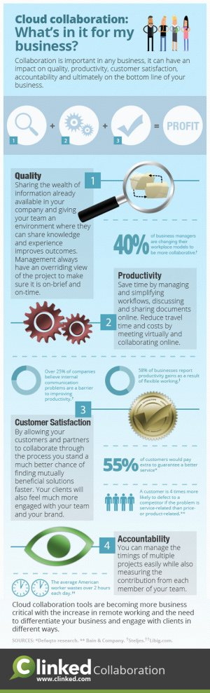 cloud-collaboration-infographic