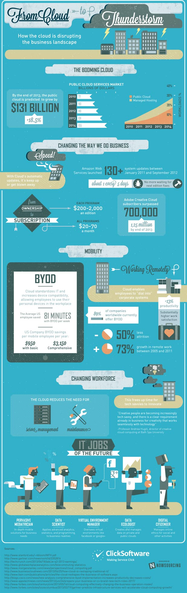 cloud-disruption-infographic