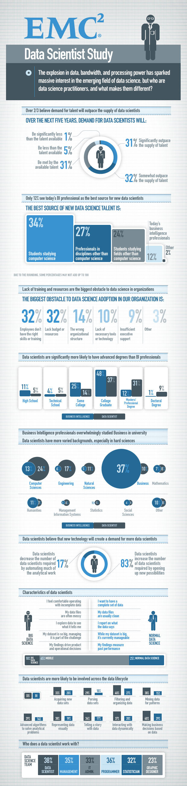 emc-data-scientist-infogrpahic