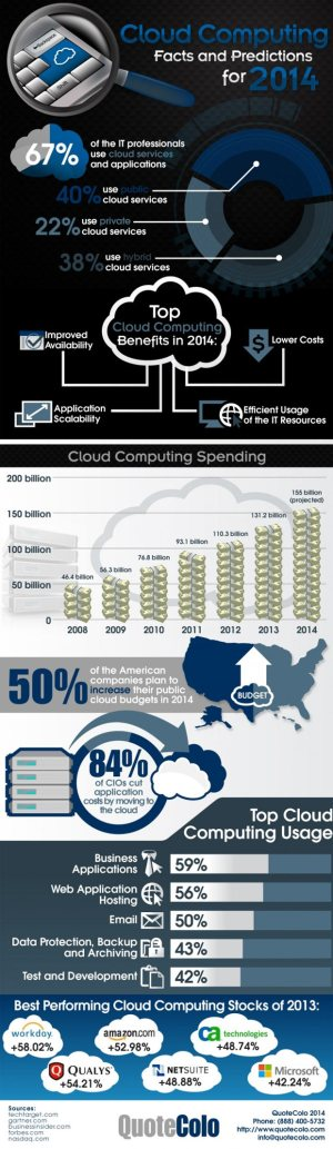 cloud-computing-facts-perdictions