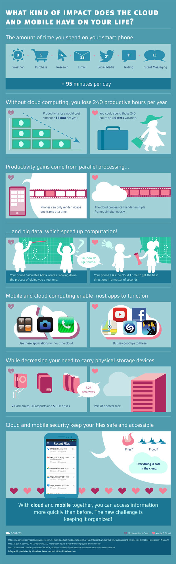 mobile-cloud-infographic