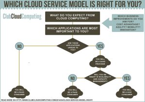which-cloud-infographic